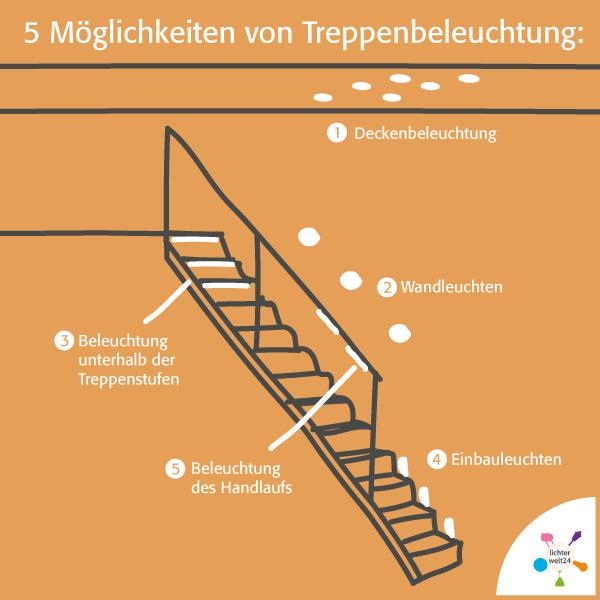 Verschiedene Möglichkeiten von Treppenbeleuchtung